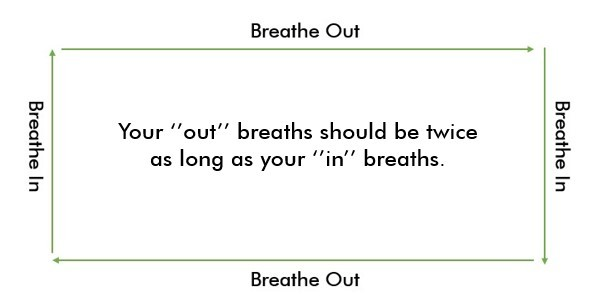 Rectangle Breathing Technique